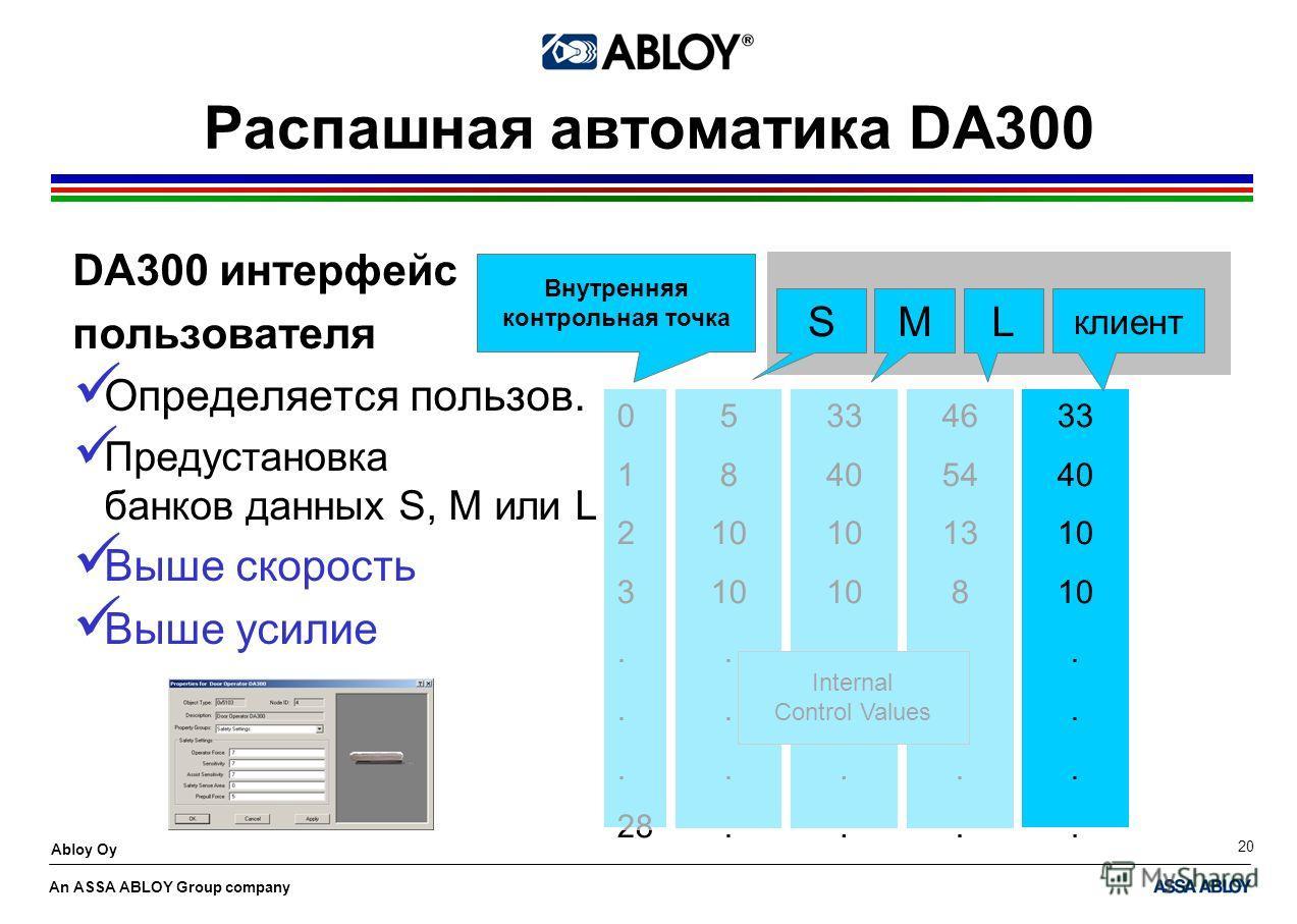 An ASSA ABLOY Group company Abloy Oy 20 0 1 2 3. 28 5 8 10. 46 54 13 8. 33 40 10. Internal Control Values 33 40 10. Внутренняя контрольная точка SML клиент Распашная автоматика DA300 DA300 интерфейс пользователя Определяется пользов. Предустановка ба