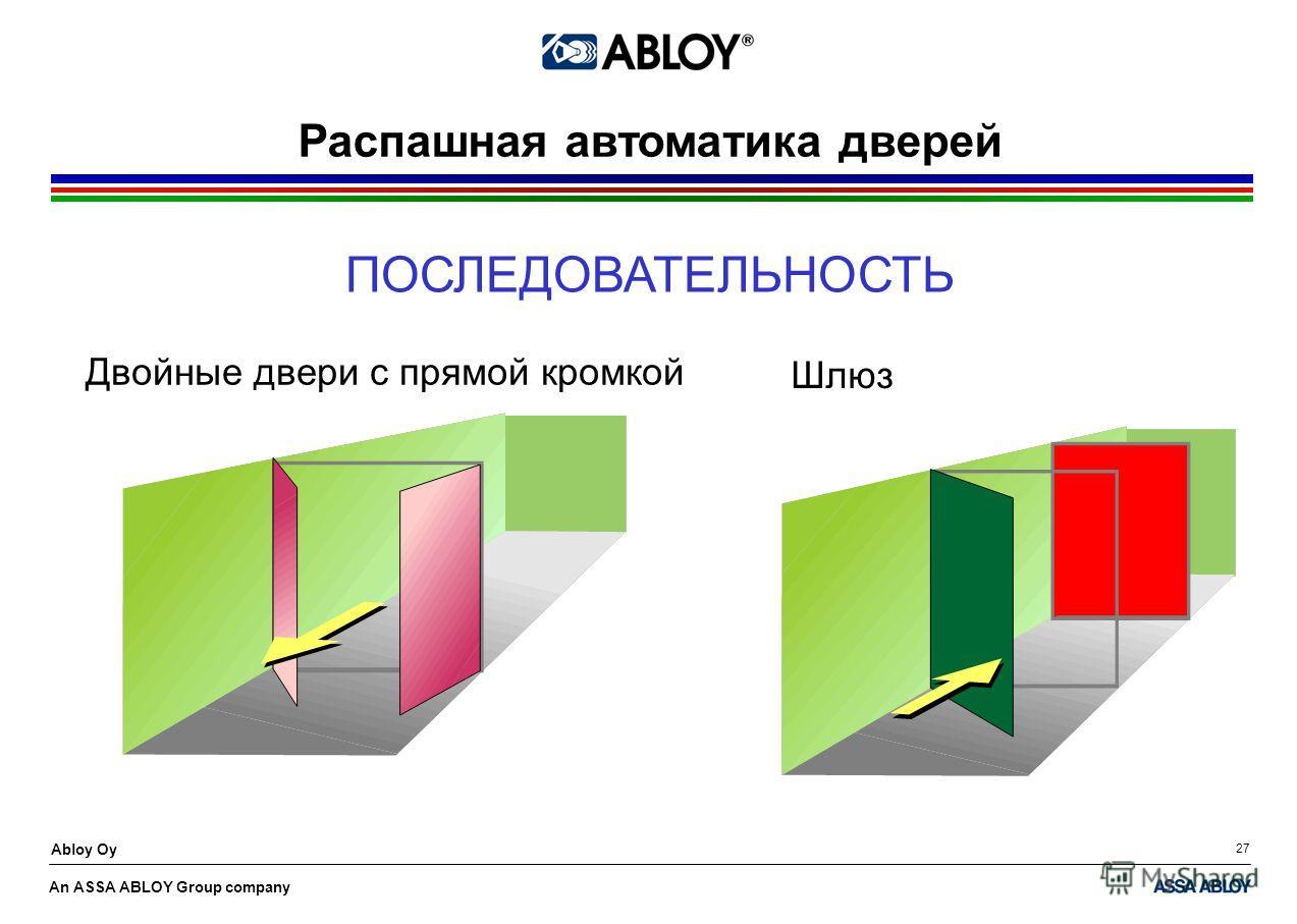 An ASSA ABLOY Group company Abloy Oy 27 Распашная автоматика дверей Двойные двери с прямой кромкой Шлюз ПОСЛЕДОВАТЕЛЬНОСТЬ