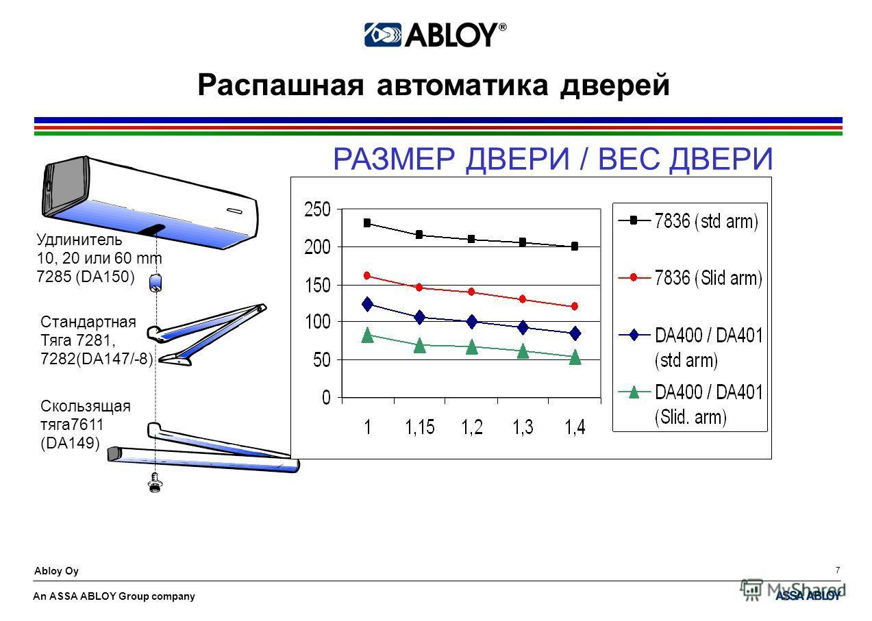 An ASSA ABLOY Group company Abloy Oy 7 Удлинитель 10, 20 или 60 mm 7285 (DA150) Стандартная Тяга 7281, 7282(DA147/-8) Скользящая тяга7611 (DA149) Распашная автоматика дверей РАЗМЕР ДВЕРИ / ВЕС ДВЕРИ
