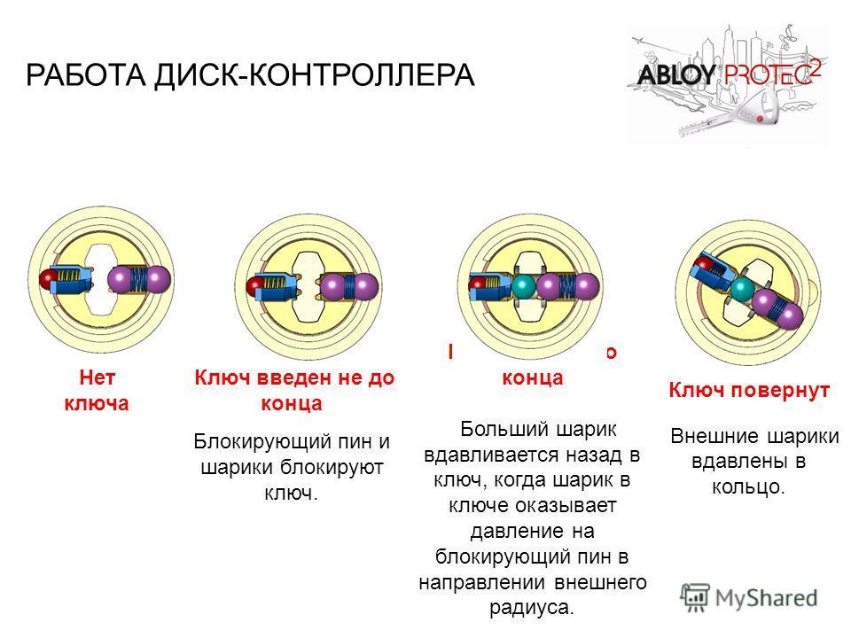 Ключ введен до конца Больший шарик вдавливается назад в ключ, когда шарик в ключе оказывает давление на блокирующий пин в направлении внешнего радиуса. Ключ повернут Внешние шарики вдавлены в кольцо. Нет ключа Ключ введен не до конца Блокирующий пин
