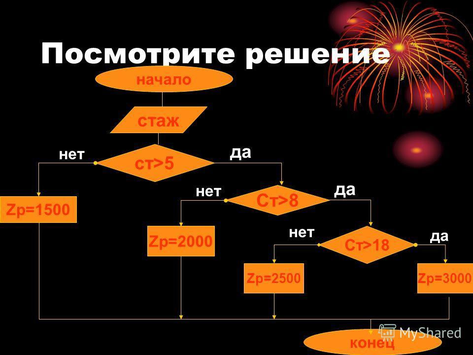 Посмотрите решение начало конец ст>5 Ст>8 Ст>18 стаж Zp=2500Zp=3000 Zp=2000 Zp=1500 нет да нет да