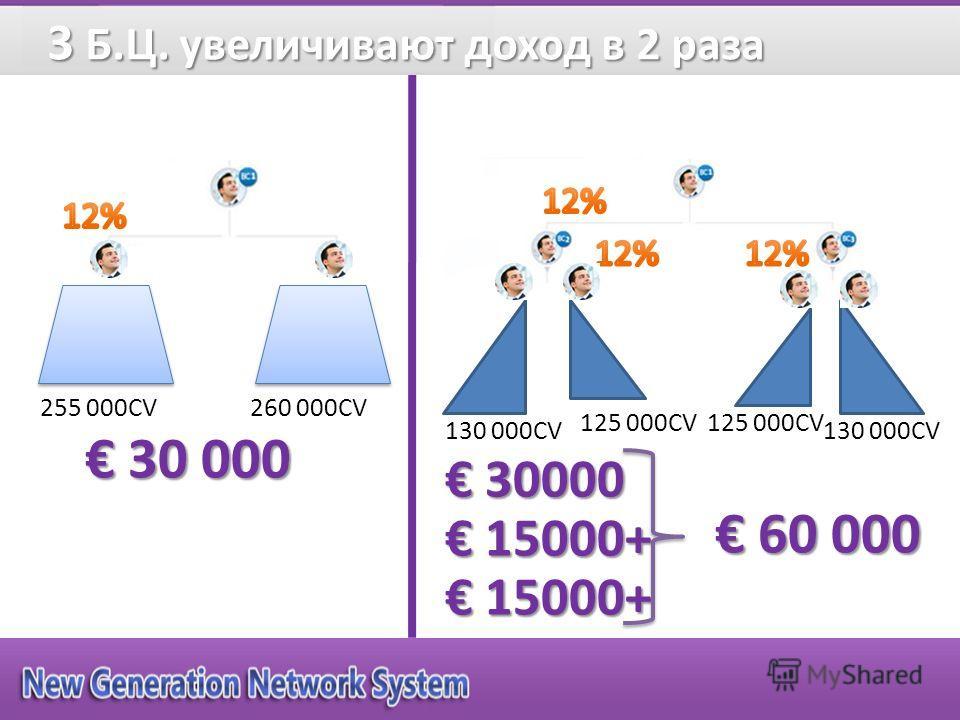 30 000 30 000 255 000CV260 000CV 125 000CV 130 000CV 125 000CV 30000 30000 15000+ 15000+ 60 000 60 000 3 Б.Ц. увеличивают доход в 2 раза