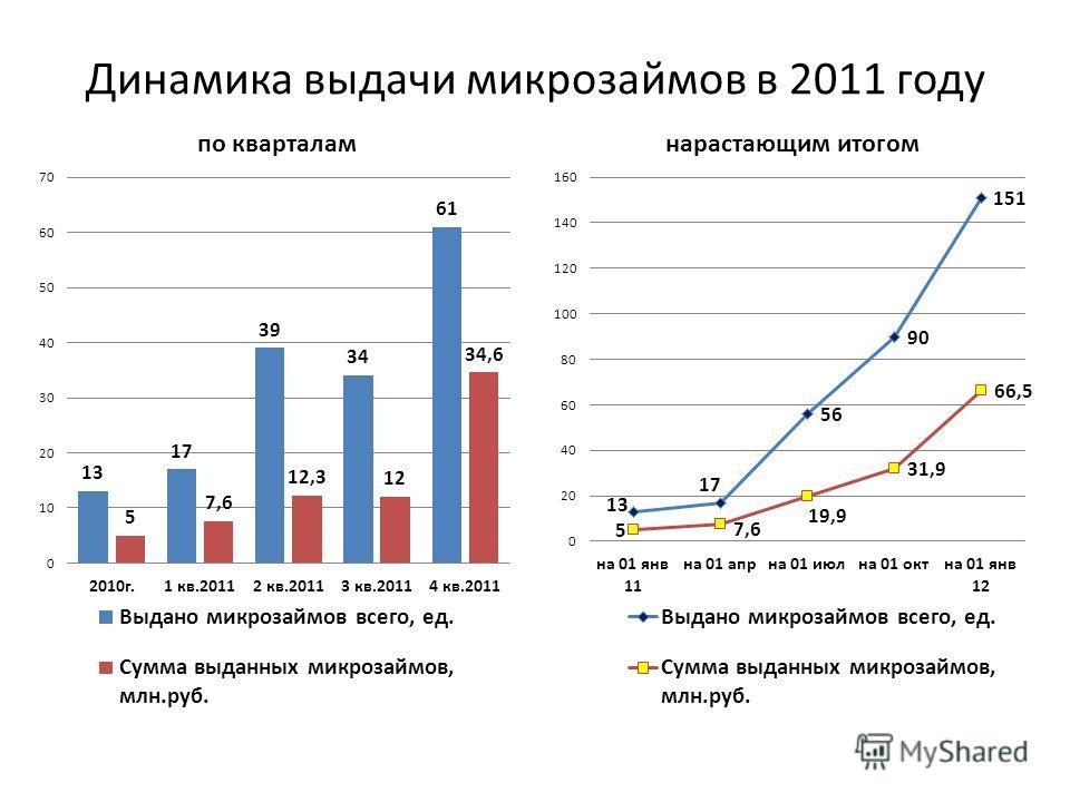 Динамика выдачи микрозаймов в 2011 году