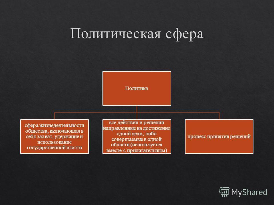 Политика сфера жизнедеятельности общества, включающая в себя захват, удержание и использование государственной власти все действия и решении направленные на достижение одной цели, либо совершаемые в одной области ( используется вместе с прилагательны