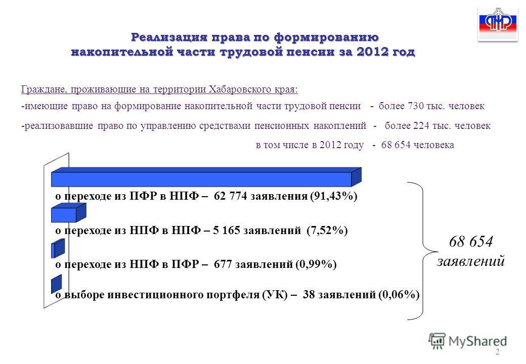 о переходе из ПФР в НПФ – 62 774 заявления (91,43%) о переходе из НПФ в ПФР – 677 заявлений (0,99%) о выборе инвестиционного портфеля (УК) – 38 заявлений (0,06%) о переходе из НПФ в НПФ – 5 165 заявлений (7,52%) Реализация права по формированию накоп