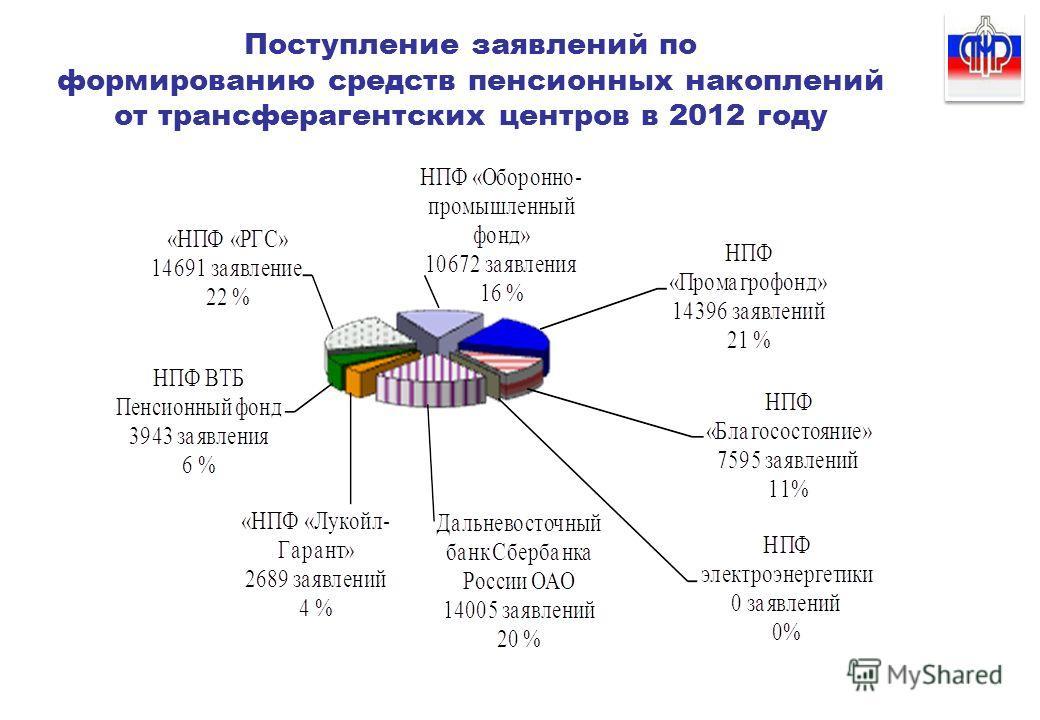 Поступление заявлений по формированию средств пенсионных накоплений от трансферагентских центров в 2012 году