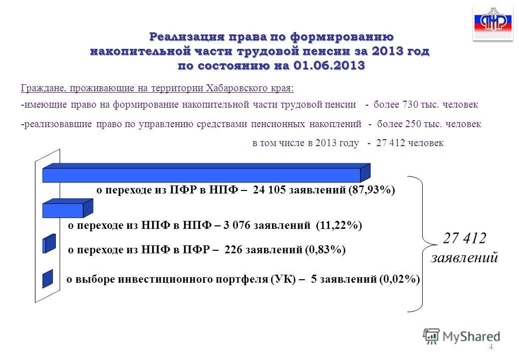 о переходе из ПФР в НПФ – 24 105 заявлений (87,93%) о переходе из НПФ в ПФР – 226 заявлений (0,83%) о выборе инвестиционного портфеля (УК) – 5 заявлений (0,02%) о переходе из НПФ в НПФ – 3 076 заявлений (11,22%) Реализация права по формированию накоп