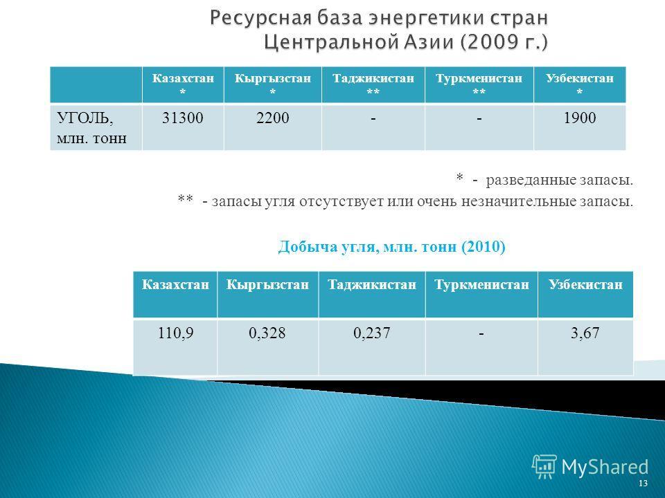 * - разведанные запасы. ** - запасы угля отсутствует или очень незначительные запасы. 13 Казахстан * Кыргызстан * Таджикистан ** Туркменистан ** Узбекистан * УГОЛЬ, млн. тонн 313002200--1900 КазахстанКыргызстанТаджикистанТуркменистанУзбекистан 110,90