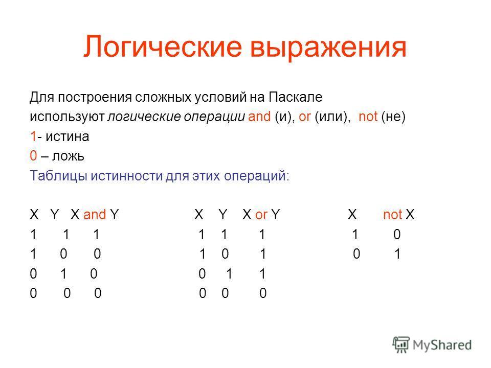 Логические выражения Для построения сложных условий на Паскале используют логические операции and (и), or (или), not (не) 1- истина 0 – ложь Таблицы истинности для этих операций: X Y X and Y X Y X or Y X not X 11 1 1 1 1 1 0 1 0 0 1 0 1 0 1 0 1 0 0 1