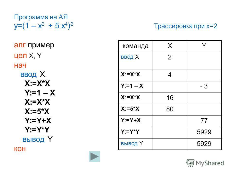 Программа на АЯ y=(1 – x 2 + 5 x 4 ) 2 Трассировка при x=2 алг пример цел X, Y нач ввод X X:=X*X Y:=1 – X X:=X*X X:=5*X Y:=Y+X Y:=Y*Y вывод Y кон командаXY ввод X 2 X:=X*X 4 Y:=1 – X - 3 X:=X*X 16 X:=5*X 80 Y:=Y+X 77 Y:=Y*Y 5929 вывод Y 5929