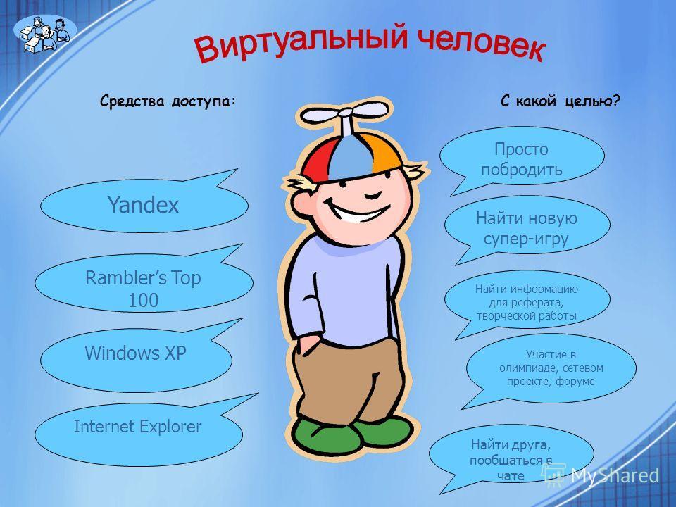 Средства доступа: С какой целью? Yandex Ramblers Top 100 Windows XP Internet Explorer Найти новую супер-игру Найти информацию для реферата, творческой работы Просто побродить Участие в олимпиаде, сетевом проекте, форуме Найти друга, пообщаться в чате