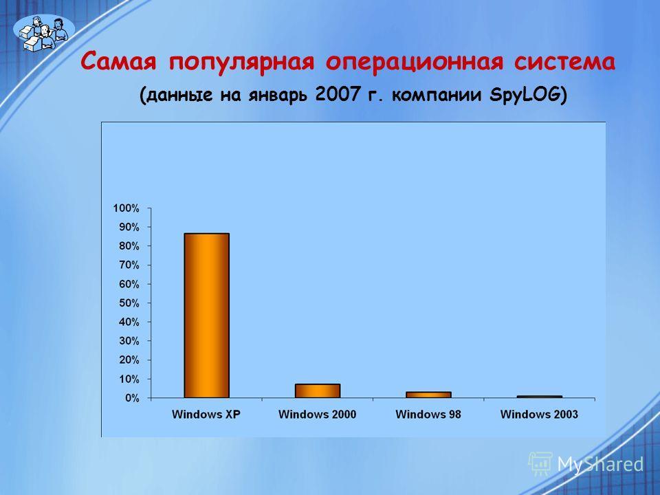 Самая популярная операционная система (данные на январь 2007 г. компании SpyLOG)