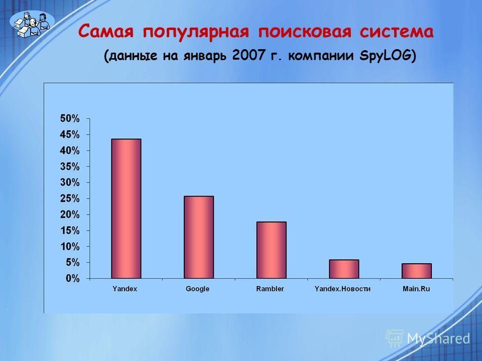 Самая популярная поисковая система (данные на январь 2007 г. компании SpyLOG)