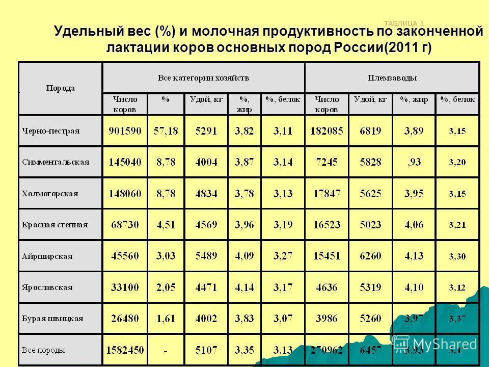 Удельный вес (%) и молочная продуктивность по законченной лактации коров основных пород России(2011 г)
