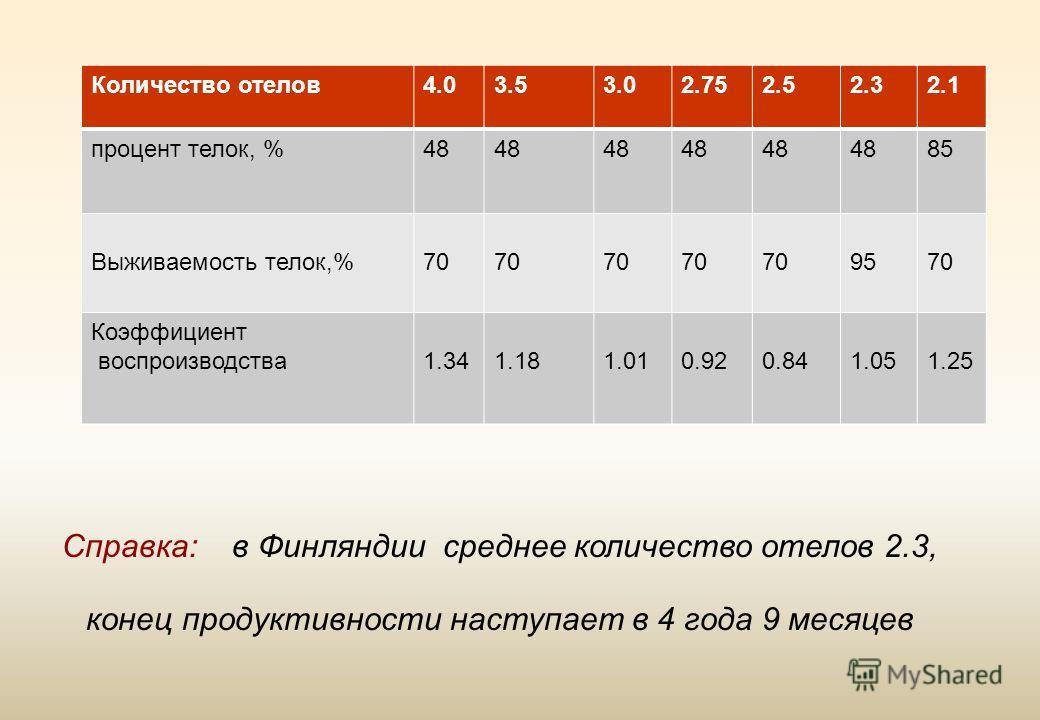 Количество отелов4.03.53.02.752.52.32.1 процент телок, %48 85 Выживаемость телок,%70 9570 Коэффициент воспроизводства1.341.181.010.920.841.051.25 Справка: в Финляндии среднее количество отелов 2.3, конец продуктивности наступает в 4 года 9 месяцев