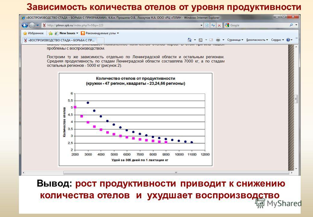 Зависимость количества отелов от уровня продуктивности Вывод: рост продуктивности приводит к снижению количества отелов и ухудшает воспроизводство