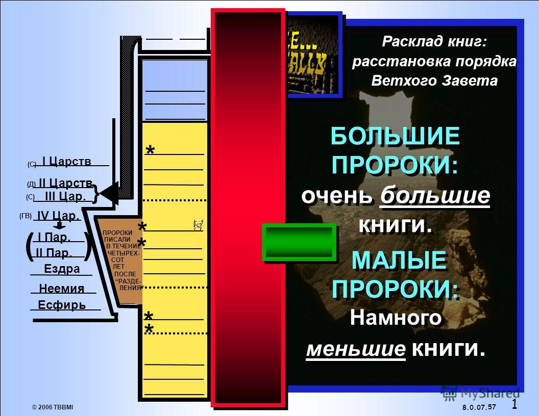 © 2006 TBBMI 8.0.07. Две проблемы... Проблема 1: Нет очевидного порядка. Разделены только на БОЛЬШИХ и МАЛЫХ пророков. 56. ( ) } * * * * * НЗ (Ю)(Ю) (Ю)(Ю) (Ю)(Ю) (Ю)(Ю) (С)(С) (Д)(Д) (ГВ) (С)(С) I Пар. II Пар. Ездра Неемия Есфирь I Царств II Царств