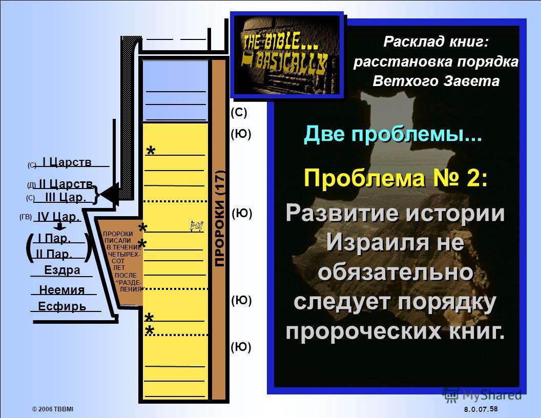 © 2006 TBBMI 8.0.07. БОЛЬШИЕ ПРОРОКИ: очень большие книги. 57 МАЛЫЕ ПРОРОКИ: Намного меньшие книги.. ( ) } * * * * * (Ю)(Ю) (Ю)(Ю) (Ю)(Ю) (Ю)(Ю) (С)(С) (Д)(Д) (ГВ) (С)(С) I Пар. II Пар. Ездра Неемия Есфирь I Царств II Царств III Цар. IV Цар. (Ю)(Ю) П