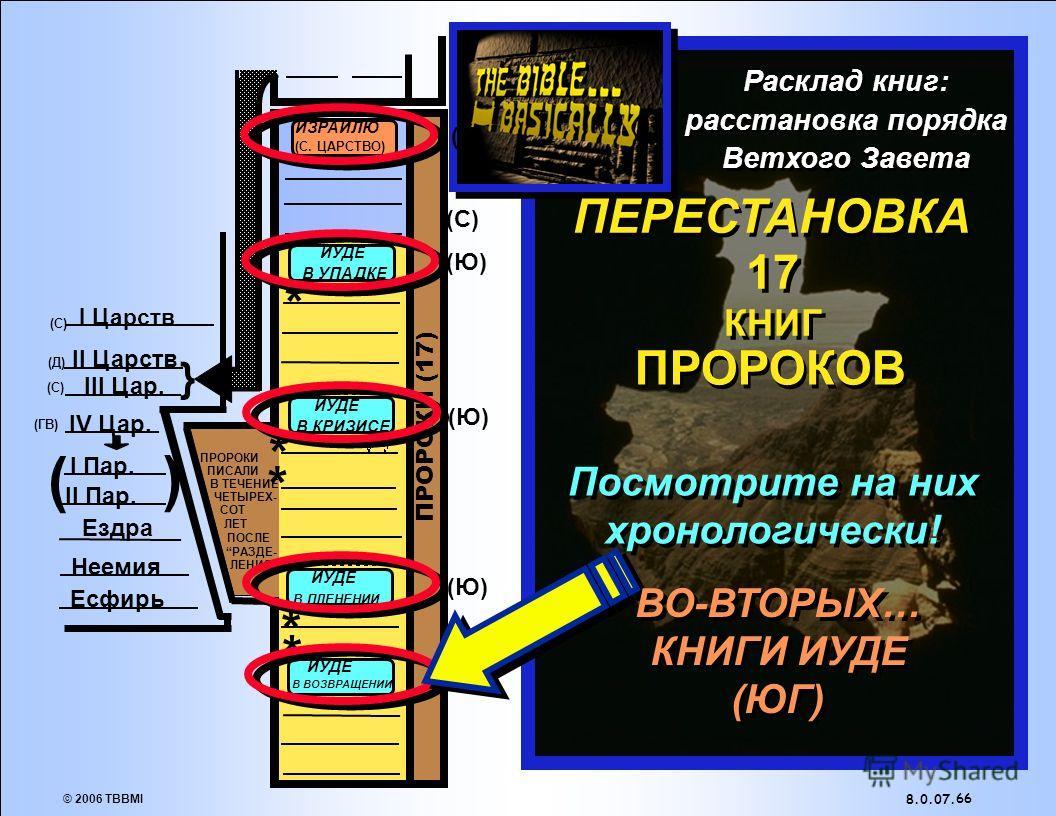 © 2006 TBBMI 8.0.07. 65 (N). ( ) } * * * * * (Ю)(Ю) (Ю)(Ю) (Ю)(Ю) (Ю)(Ю) (С)(С) (Д)(Д) (ГВ) (С)(С) I Пар. II Пар. Ездра Неемия Есфирь I Царств II Царств III Цар. IV Цар. (Ю)(Ю) ПРОРОКИ (17) (С)(С) Расклад книг: расстановка порядка Ветхого Завета ПРОР