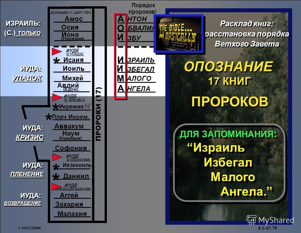 © 2006 TBBMI 8.0.07. А НТОН БВАЛИЛ О И ЗБУ 77 * * * * * Малахия ИУДА: УПАДОК ИУДА: УПАДОК ИУДА: ВОЗВРАЩЕНИЕ ИУДА: ВОЗВРАЩЕНИЕ ИЗРАИЛЬ: (С.) ТОЛЬКО ИЗРАИЛЬ: (С.) ТОЛЬКО ИУДА: КРИЗИС ИУДА: КРИЗИС ИУДА: ПЛЕНЕНИЕ ИУДА: ПЛЕНЕНИЕ ПРОРОКИ (17) ИЗРАИЛЮ: С.ЦА