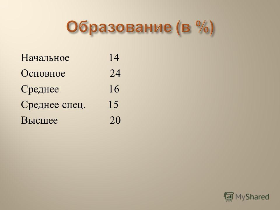 Начальное 14 Основное 24 Среднее 16 Среднее спец. 15 Высшее 20
