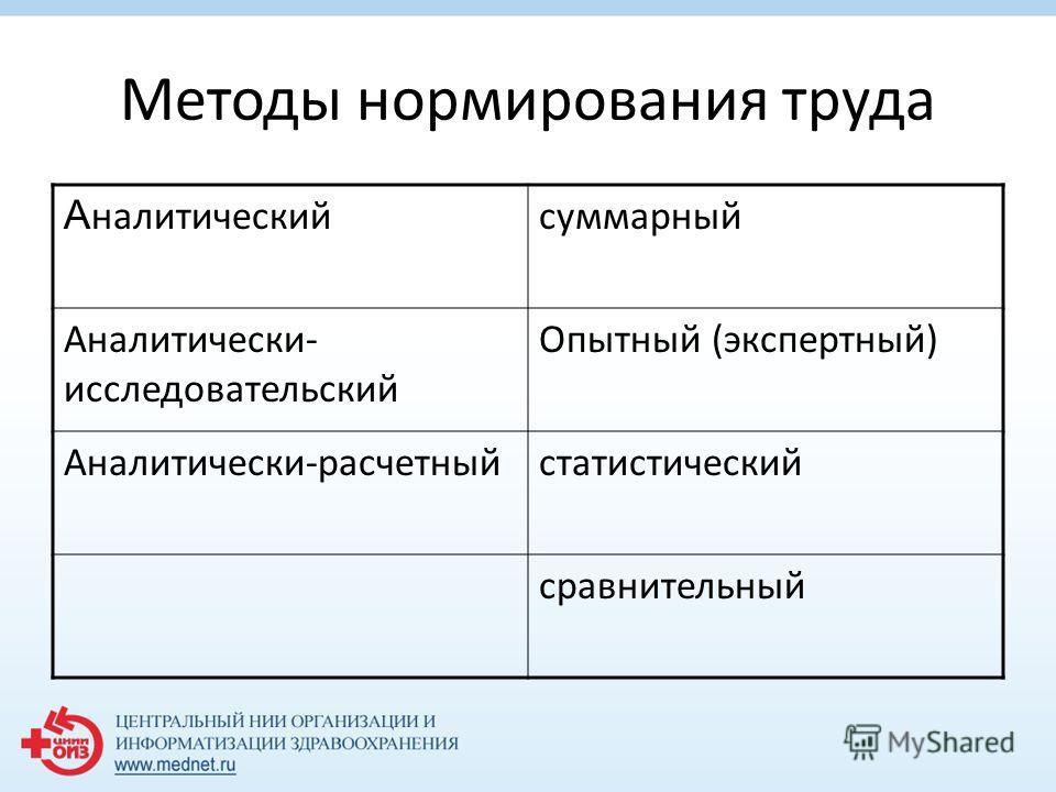 Методы нормирования труда А налитическийсуммарный Аналитически- исследовательский Опытный (экспертный) Аналитически-расчетныйстатистический сравнительный