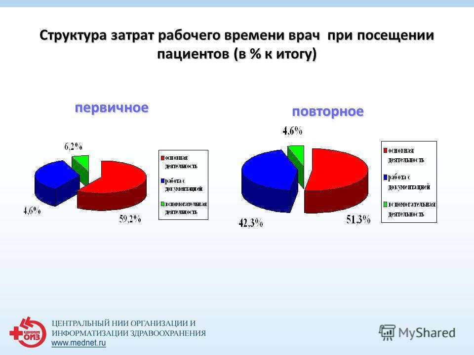 Структура затрат рабочего времени врач при посещении пациентов (в % к итогу) первичное повторное