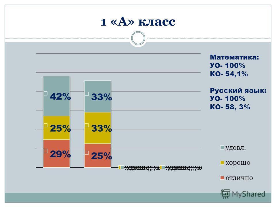 1 «А» класс Математика: УО- 100% КО- 54,1% Русский язык: УО- 100% КО- 58, 3%