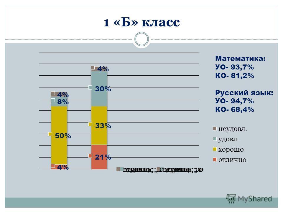 1 «Б» класс Математика: УО- 93,7% КО- 81,2% Русский язык: УО- 94,7% КО- 68,4%