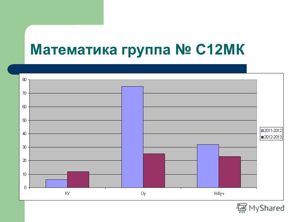 Математика группа С12МК