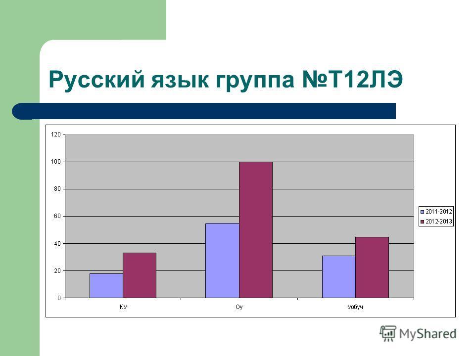 Русский язык группа Т12ЛЭ