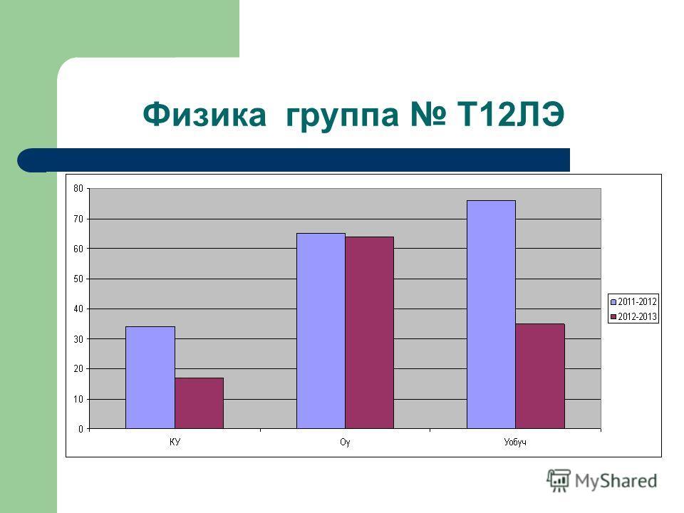 Физика группа Т12ЛЭ