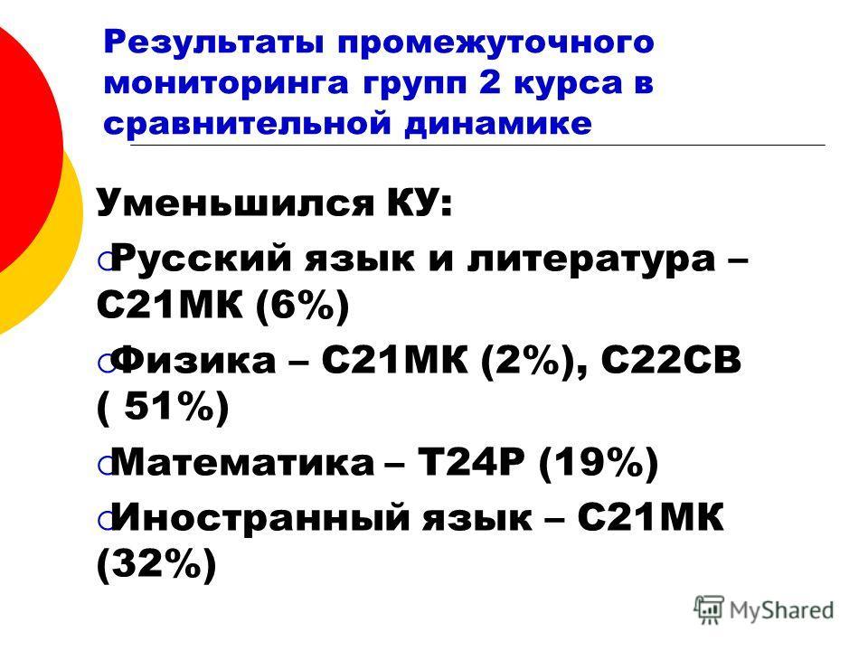 Результаты промежуточного мониторинга групп 2 курса в сравнительной динамике Уменьшился КУ: Русский язык и литература – С21МК (6%) Физика – С21МК (2%), С22СВ ( 51%) Математика – Т24Р (19%) Иностранный язык – С21МК (32%)