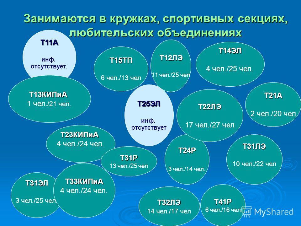 Занимаются в кружках, спортивных секциях, любительских объединениях Т11А инф. отсутствует. Т31ЭЛ 3 чел./25 чел. Т13КИПиА 1 чел./21 чел. Т14ЭЛ 4 чел./25 чел. Т23КИПиА 4 чел./24 чел. Т33КИПиА Т12ЛЭ 11 чел./25 чел Т15ТП 6 чел./13 чел Т31Р 13 чел./25 чел