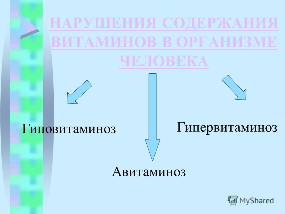 НАРУШЕНИЯ СОДЕРЖАНИЯ ВИТАМИНОВ В ОРГАНИЗМЕ ЧЕЛОВЕКА Гиповитаминоз Гипервитаминоз Авитаминоз