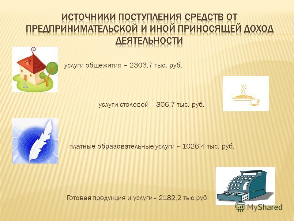 услуги общежития – 2303,7 тыс. руб. услуги столовой – 806,7 тыс. руб. платные образовательные услуги – 1026,4 тыс. руб. Готовая продукция и услуги– 2182,2 тыс.руб.