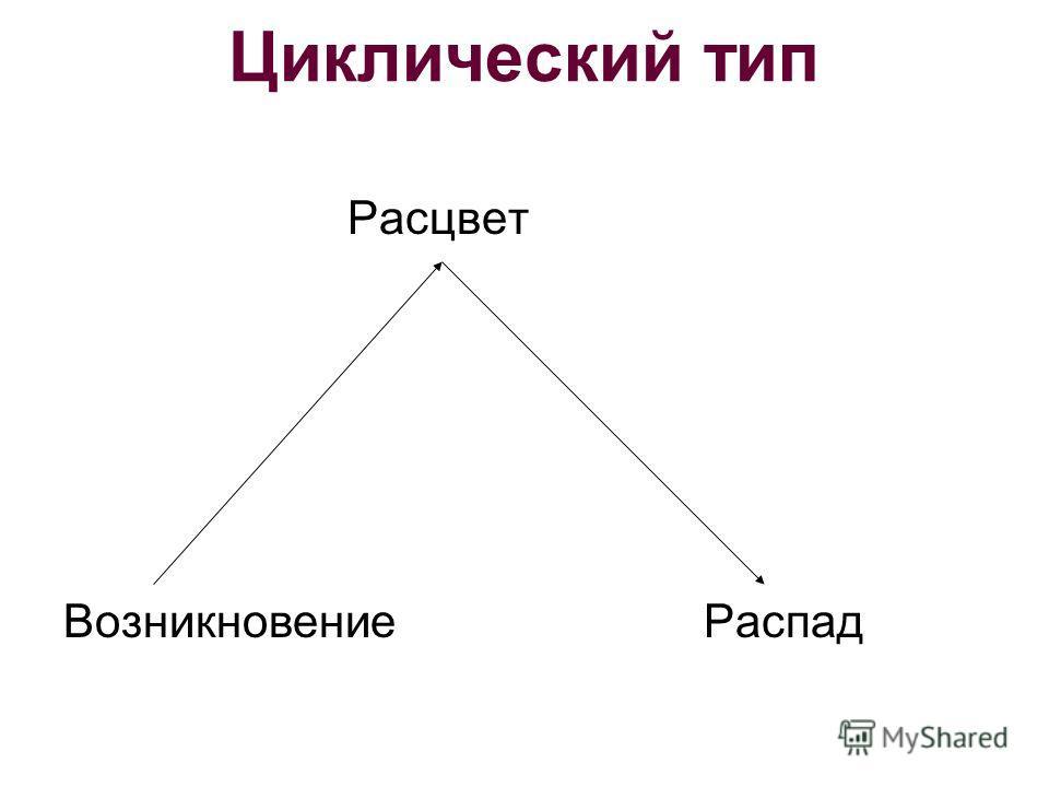 Циклический тип Расцвет Возникновение Распад