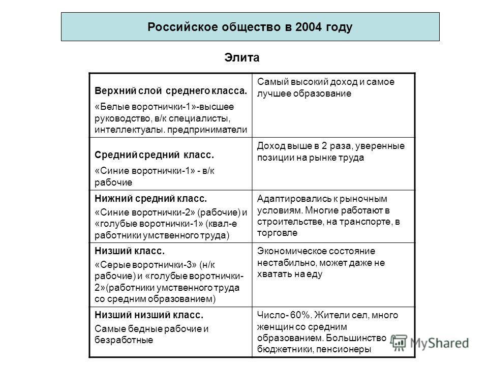 Российское общество в 2004 году Верхний слой среднего класса. «Белые воротнички-1»-высшее руководство, в/к специалисты, интеллектуалы. предприниматели Самый высокий доход и самое лучшее образование Средний средний класс. «Синие воротнички-1» - в/к ра
