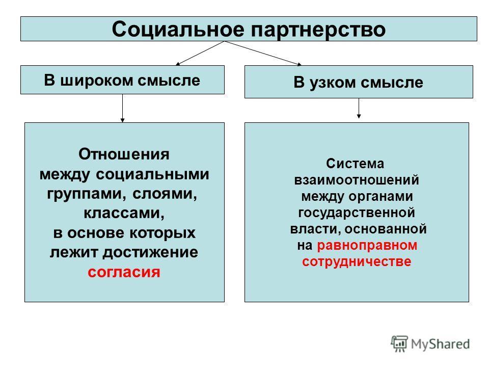 Социальное партнерство В широком смысле В узком смысле Отношения между социальными группами, слоями, классами, в основе которых лежит достижение согласия Система взаимоотношений между органами государственной власти, основанной на равноправном сотруд