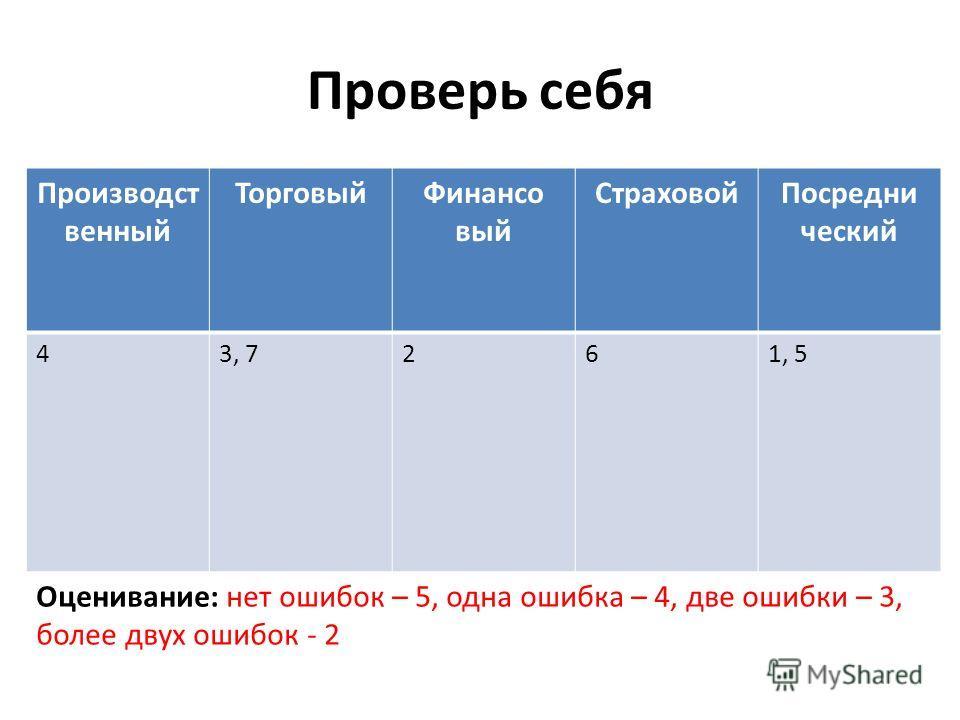 Проверь себя Производст венный ТорговыйФинансо вый СтраховойПосредни ческий 43, 7261, 5 Оценивание: нет ошибок – 5, одна ошибка – 4, две ошибки – 3, более двух ошибок - 2
