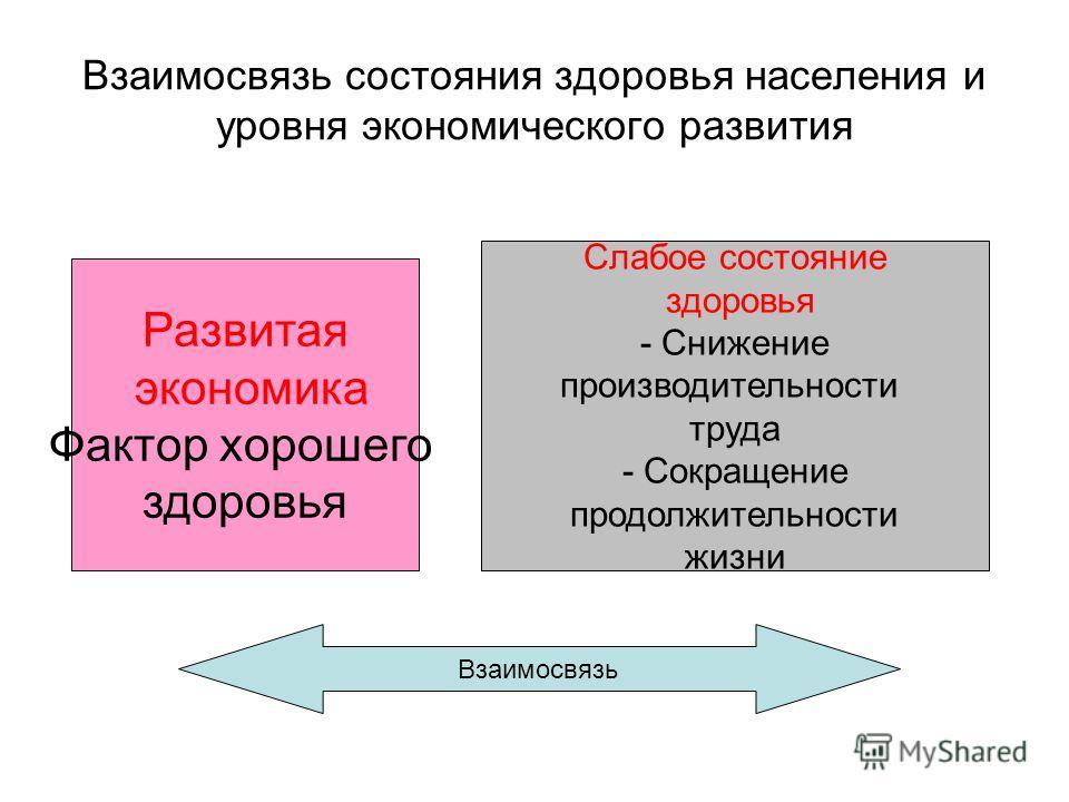 Взаимосвязь состояния здоровья населения и уровня экономического развития Развитая экономика Фактор хорошего здоровья Слабое состояние здоровья - Снижение производительности труда - Сокращение продолжительности жизни Взаимосвязь