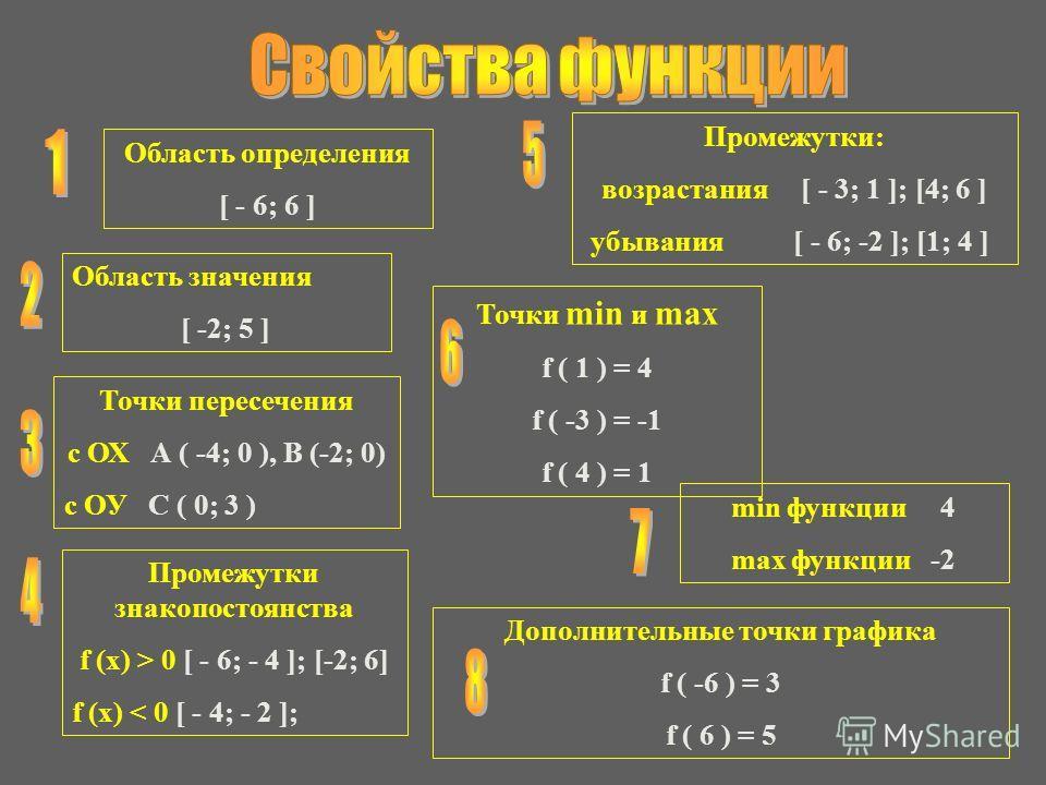 min функции 4 max функции -2 Область значения [ -2; 5 ] Точки пересечения с ОХ А ( -4; 0 ), В (-2; 0) с ОУ С ( 0; 3 ) Промежутки знакопостоянства f (x) > 0 [ - 6; - 4 ]; [-2; 6] f (x) < 0 [ - 4; - 2 ]; Промежутки: возрастания [ - 3; 1 ]; [4; 6 ] убыв