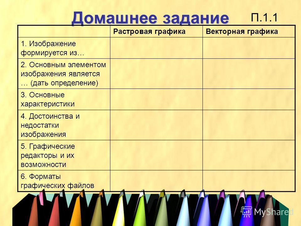 Домашнее задание П.1.1 Растровая графикаВекторная графика 1. Изображение формируется из… 2. Основным элементом изображения является … (дать определение) 3. Основные характеристики 4. Достоинства и недостатки изображения 5. Графические редакторы и их