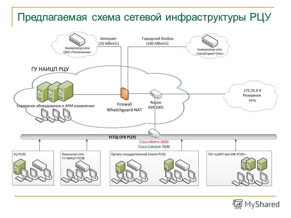 Предлагаемая схема сетевой инфраструктуры РЦУ