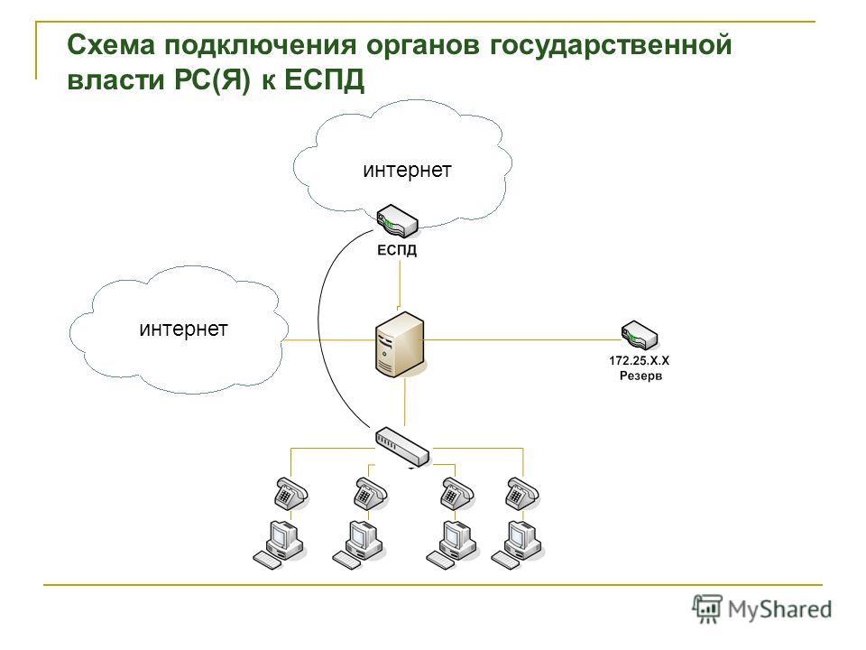 интернет Схема подключения органов государственной власти РС(Я) к ЕСПД