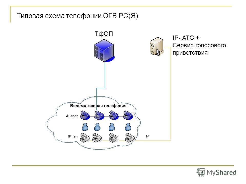 ТфОП Ведомственная телефония: IP- АТС + Сервис голосового приветствия IP Типовая схема телефонии ОГВ РС(Я) Аналог IP-тел