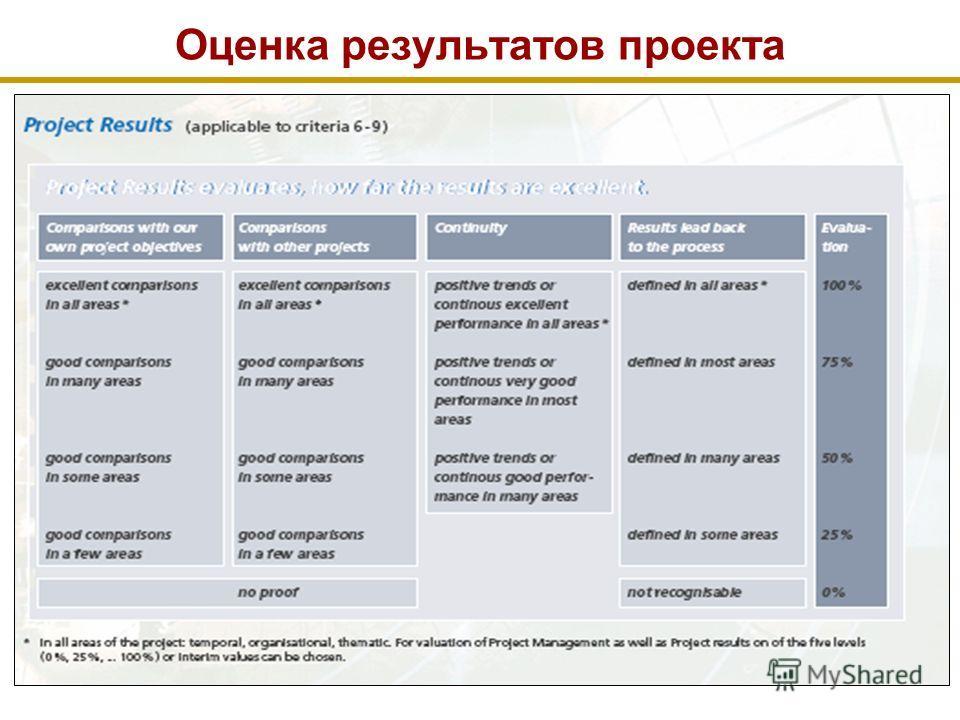 Оценка результатов проекта