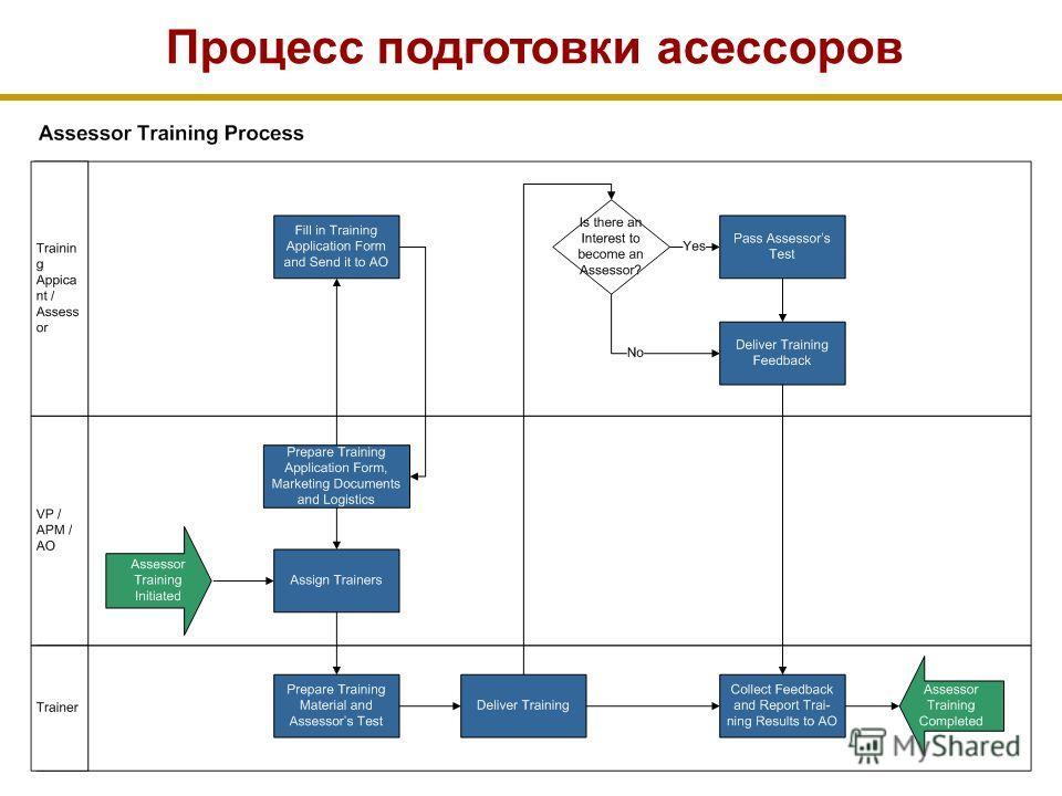 Процесс подготовки асессоров