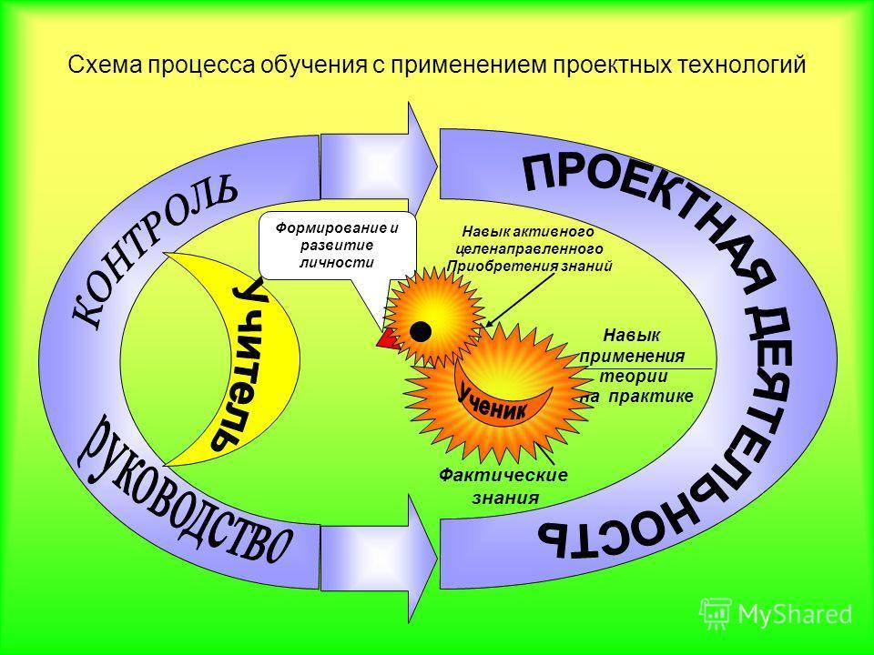 Схема процесса обучения с применением проектных технологий Навык активного целенаправленного Приобретения знаний Фактические знания Навык применения теории на практике Формирование и развитие личности