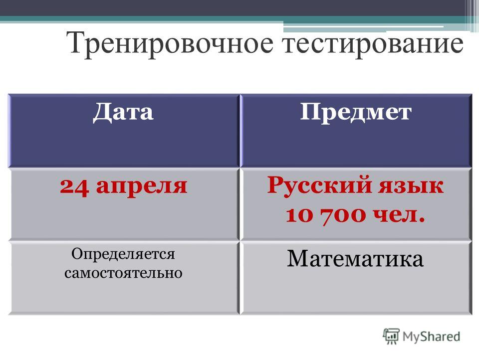 Тренировочное тестирование ДатаПредмет 24 апреляРусский язык 10 700 чел. Определяется самостоятельно Математика